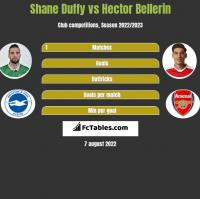 Shane Duffy vs Hector Bellerin h2h player stats