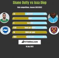 Shane Duffy vs Issa Diop h2h player stats