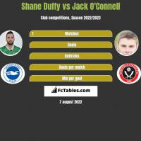 Shane Duffy vs Jack O'Connell h2h player stats