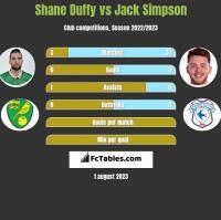 Shane Duffy vs Jack Simpson h2h player stats
