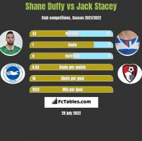 Shane Duffy vs Jack Stacey h2h player stats