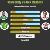 Shane Duffy vs Jack Stephens h2h player stats