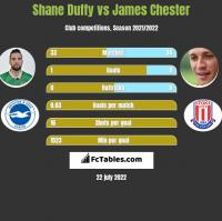 Shane Duffy vs James Chester h2h player stats