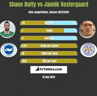 Shane Duffy vs Jannik Vestergaard h2h player stats