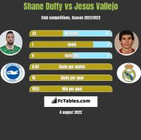 Shane Duffy vs Jesus Vallejo h2h player stats