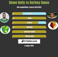 Shane Duffy vs Kortney Hause h2h player stats