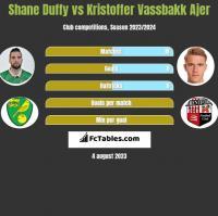 Shane Duffy vs Kristoffer Vassbakk Ajer h2h player stats