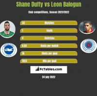 Shane Duffy vs Leon Balogun h2h player stats