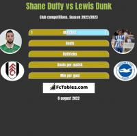 Shane Duffy vs Lewis Dunk h2h player stats