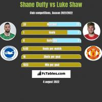 Shane Duffy vs Luke Shaw h2h player stats