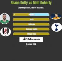 Shane Duffy vs Matt Doherty h2h player stats
