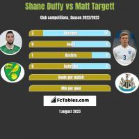 Shane Duffy vs Matt Targett h2h player stats