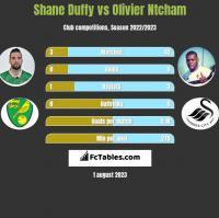 Shane Duffy vs Olivier Ntcham h2h player stats