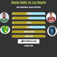 Shane Duffy vs Leo Duarte h2h player stats