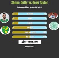 Shane Duffy vs Greg Taylor h2h player stats