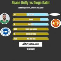 Shane Duffy vs Diogo Dalot h2h player stats