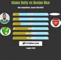 Shane Duffy vs Declan Rice h2h player stats