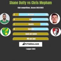 Shane Duffy vs Chris Mepham h2h player stats