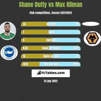 Shane Duffy vs Max Kilman h2h player stats
