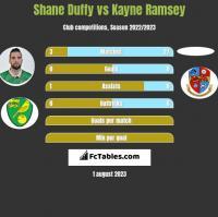 Shane Duffy vs Kayne Ramsey h2h player stats