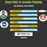 Shane Duffy vs Jeremie Frimpong h2h player stats