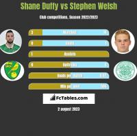 Shane Duffy vs Stephen Welsh h2h player stats