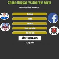 Shane Duggan vs Andrew Boyle h2h player stats