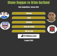 Shane Duggan vs Brian Gartland h2h player stats