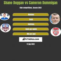 Shane Duggan vs Cameron Dummigan h2h player stats