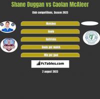 Shane Duggan vs Caolan McAleer h2h player stats