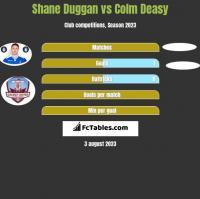 Shane Duggan vs Colm Deasy h2h player stats