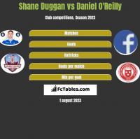 Shane Duggan vs Daniel O'Reilly h2h player stats