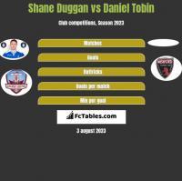 Shane Duggan vs Daniel Tobin h2h player stats