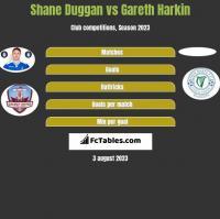 Shane Duggan vs Gareth Harkin h2h player stats