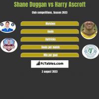 Shane Duggan vs Harry Ascroft h2h player stats