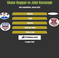 Shane Duggan vs John Kavanagh h2h player stats