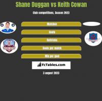 Shane Duggan vs Keith Cowan h2h player stats