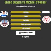 Shane Duggan vs Michael O'Connor h2h player stats