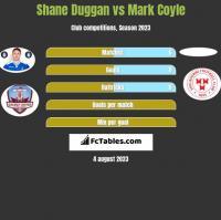 Shane Duggan vs Mark Coyle h2h player stats