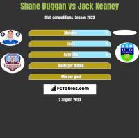 Shane Duggan vs Jack Keaney h2h player stats