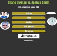 Shane Duggan vs Joshua Smith h2h player stats