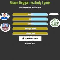 Shane Duggan vs Andy Lyons h2h player stats