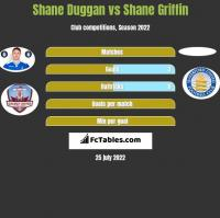 Shane Duggan vs Shane Griffin h2h player stats