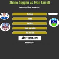 Shane Duggan vs Evan Farrell h2h player stats