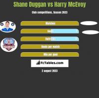 Shane Duggan vs Harry McEvoy h2h player stats