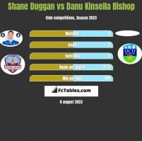 Shane Duggan vs Danu Kinsella Bishop h2h player stats