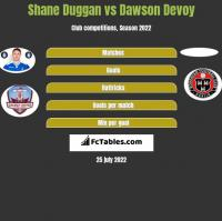 Shane Duggan vs Dawson Devoy h2h player stats