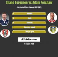 Shane Ferguson vs Adam Forshaw h2h player stats