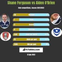 Shane Ferguson vs Aiden O'Brien h2h player stats