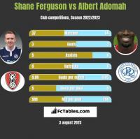 Shane Ferguson vs Albert Adomah h2h player stats